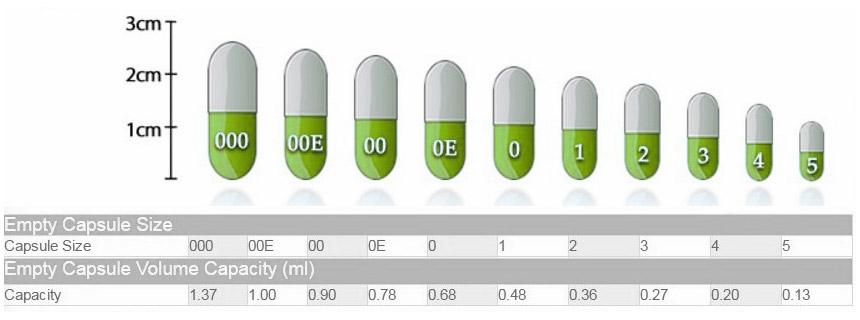 празни капсули, капсули за пълнене, лекарства, билки, желатинови