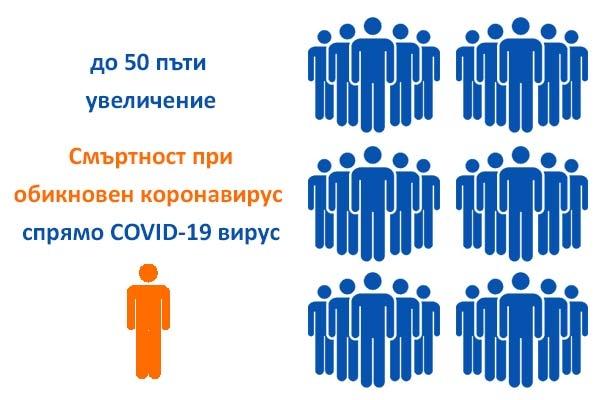 Смъртност при коронавирус COVID-19