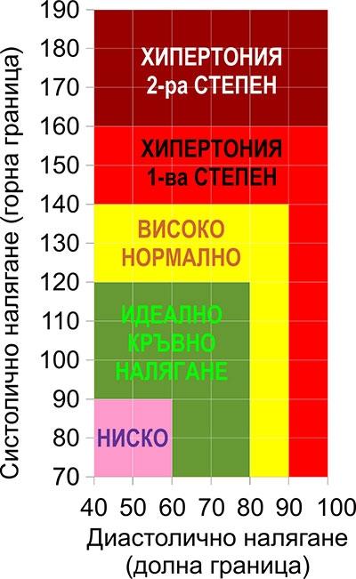 високо кръвно таблица, стойности, ниско кръвно, високо кръвно