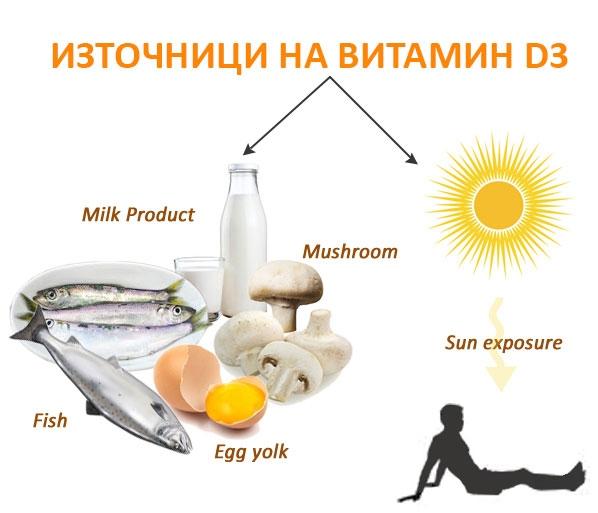 холикалциферол, витамин Д, витамин Д3, слънчев витамин